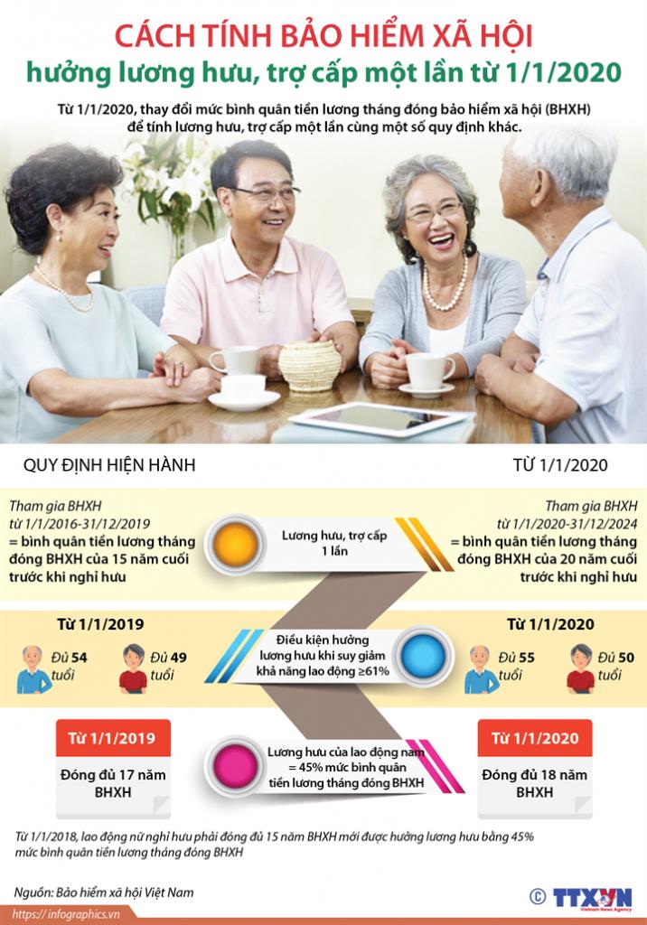 [Infographic] Mức trích tiền lương đóng Bảo hiểm xã hội từ 01/01/2020