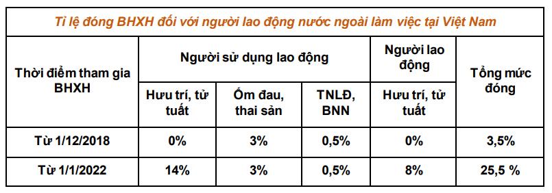 Tỷ lệ đóng BHXH đối với lao động nước ngoài - Nguồn: https://bhxh.edu.vn/bao-hiem-xa-hoi-cho-nguoi-lao-dong-nuoc-ngoai/